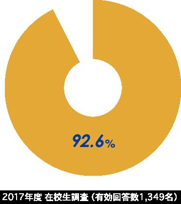 2017年度 在校生調査(有効回答数1,346名)