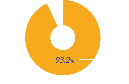 2017年度 在校生調査(有効回答数1,390名)