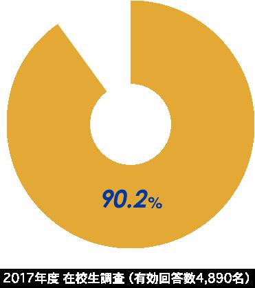 2017年度 在校生調査(有効回答数4,890名)