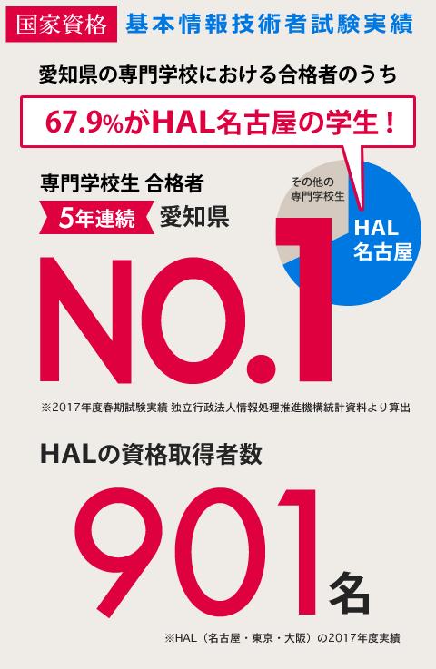 基本情報技術者試験実績 愛知県 専門学校生 67.9%のがHAL名古屋の学生