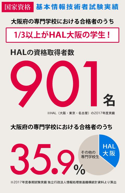 基本情報技術者試験実績 大阪府 専門学校生の1/3以上がHAL大阪の学生