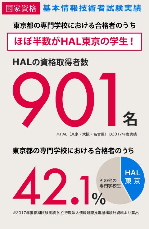 基本情報技術者試験実績 東京都 専門学校生 ほぼ半数ががHAL東京の学生