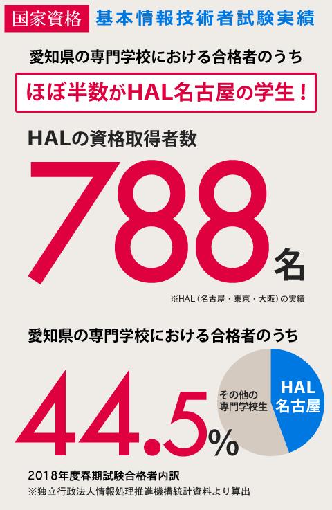 基本情報技術者試験実績 愛知県専門学校生のほぼ半数がHAL名古屋の学生