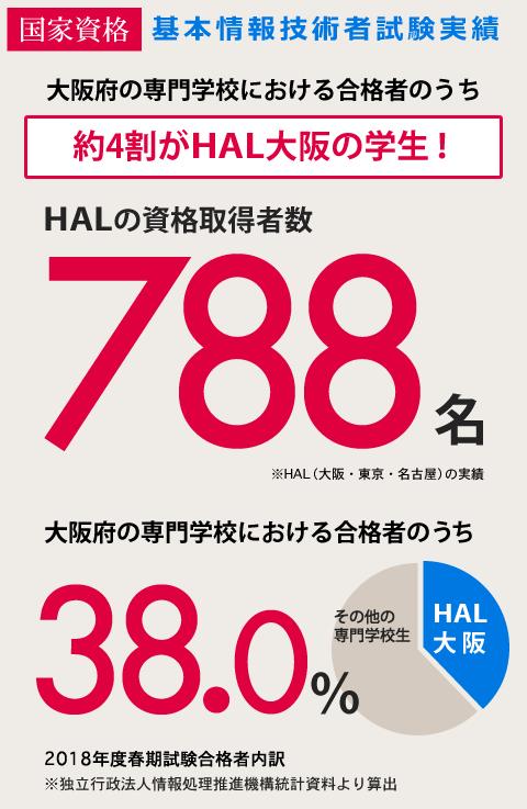 基本情報技術者試験実績 大阪府 専門学校生の約4割がHAL大阪の学生