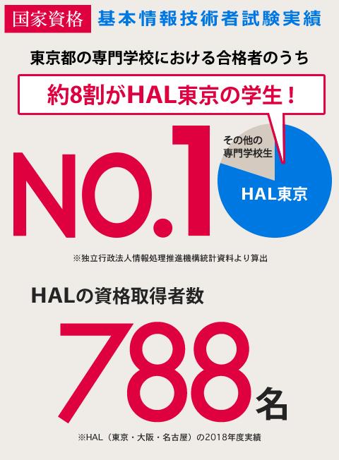 基本情報技術者試験実績 東京都 専門学校生 約8割がHAL東京の学生