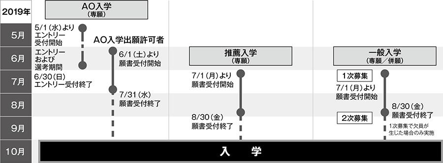 入学区分別スケジュール図(2017年10月入学)