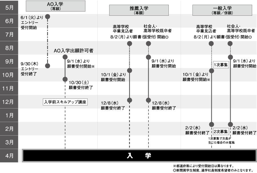 入学区分別スケジュール図(2022年4月入学)