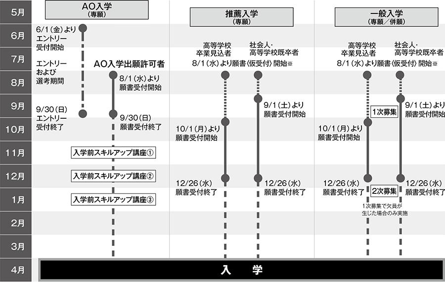入学区分別スケジュール図(2019年4月入学)