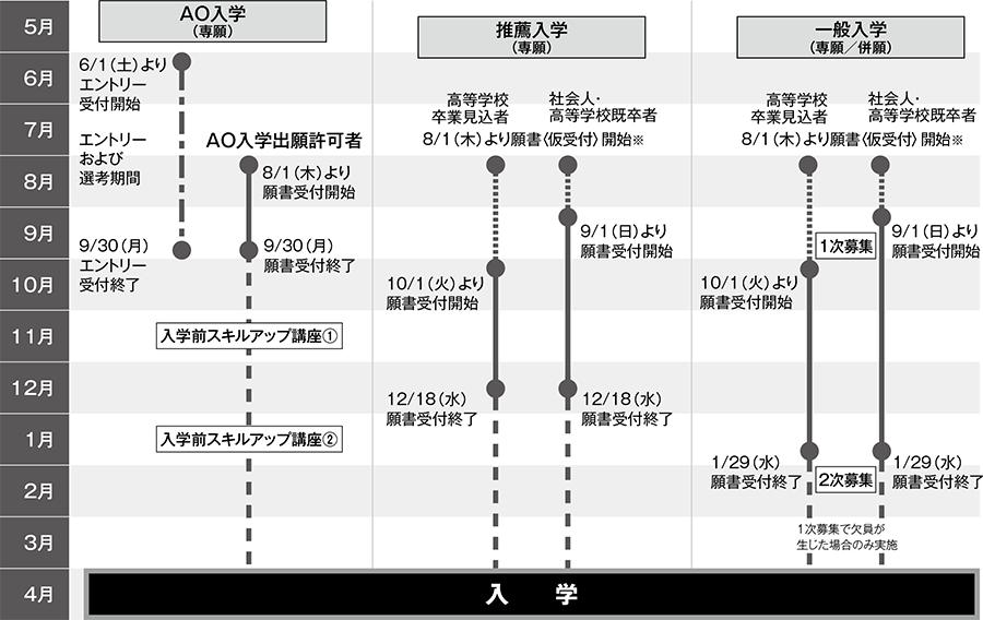 入学区分別スケジュール図(2020年4月入学)