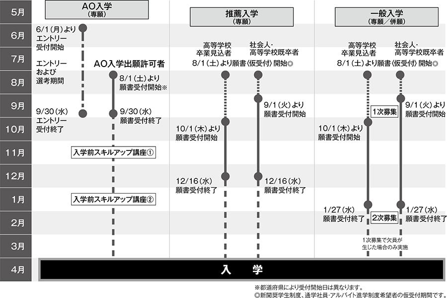 入学区分別スケジュール図(2021年4月入学)