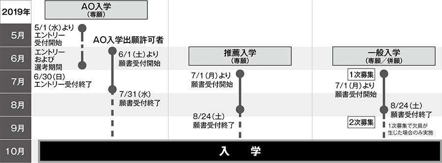 入学区分別スケジュール図(2019年10月入学)