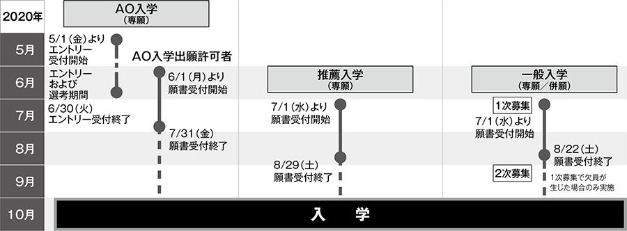 入学区分別スケジュール図(2020年10月入学)