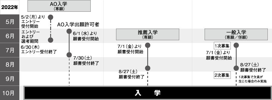 入学区分別スケジュール図(2022年10月入学)